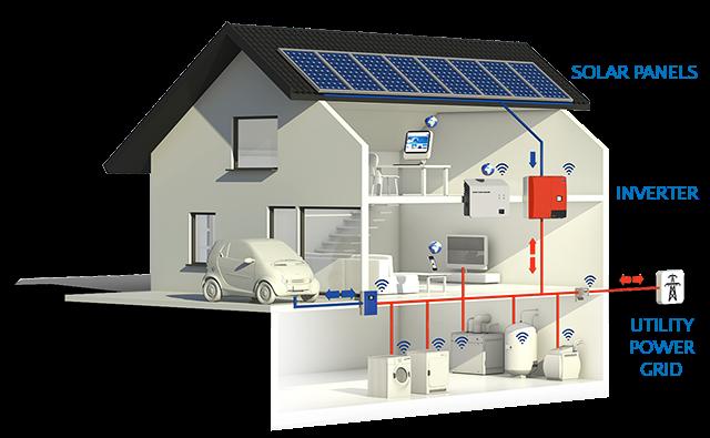 On Grid Solar Energy System Chennai